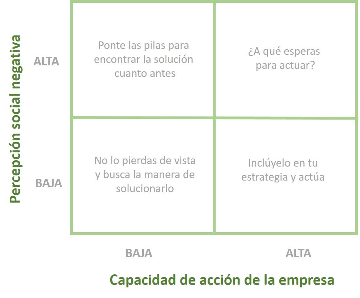 Materialidad en valoración del capital natural ¿qué es y cómo evaluarla?